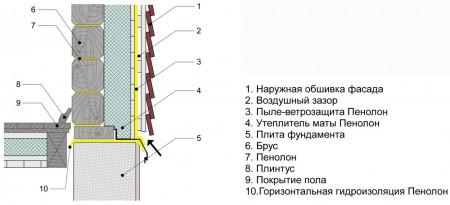 схема изоляции бани