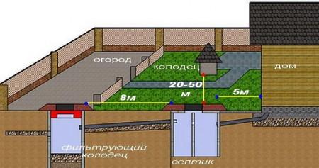 схема канализации дома