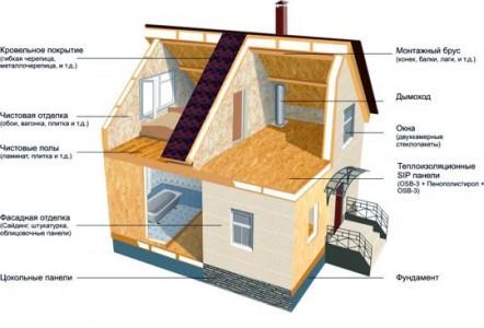 схема каркасного дома из сип-панелей