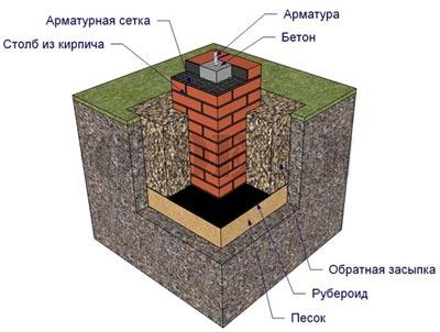 кирпичный фундамент