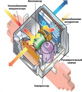схема устройства оконного кондиционера моноблока