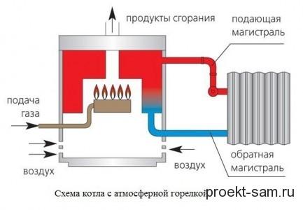 схема котла с атмосферной горелкой