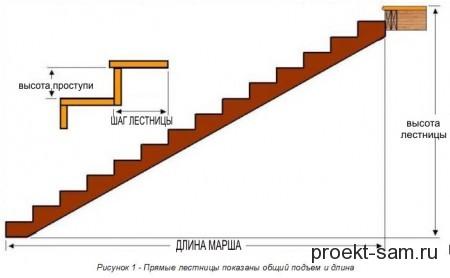 схема конструкции простой лестницы