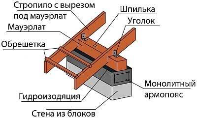 монтаж мауерлатов