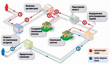 Изображение - Приватизация частного дома и земельного участка shema-oformleniya