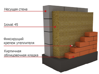 схема облицовки стены из керамзитобетона