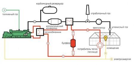 схема газового отопления теплицы