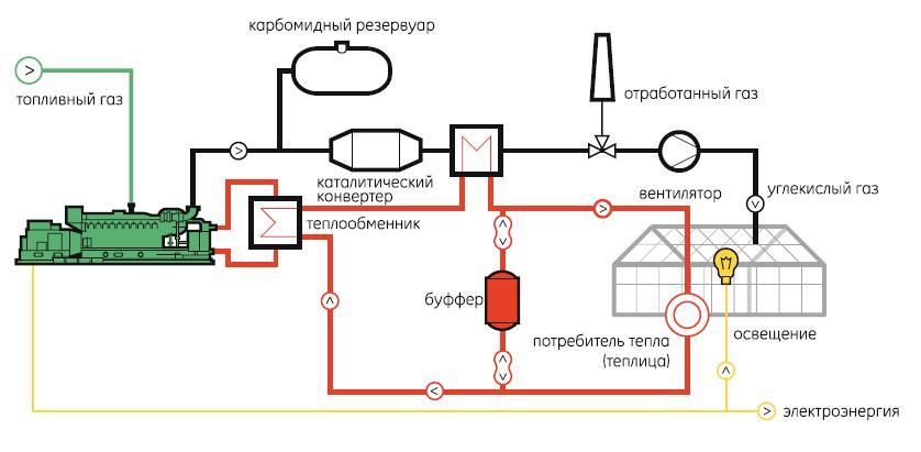 Водяное отопление на газе своими руками