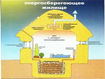 схема пассивного энергосберегающего дома