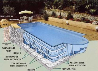 схема устройства пластикового бассейна