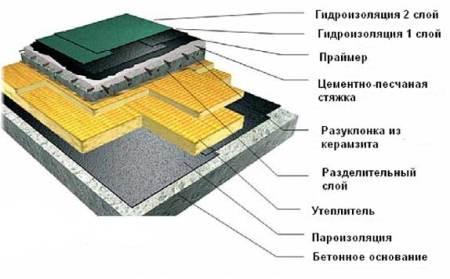 схема устройства плоской кровли