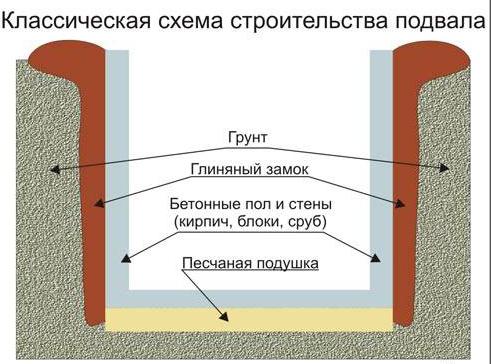 схема строительства подвала в частном доме