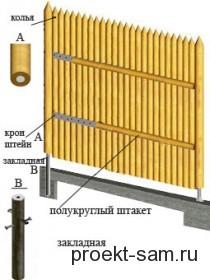 схема постройки частокола
