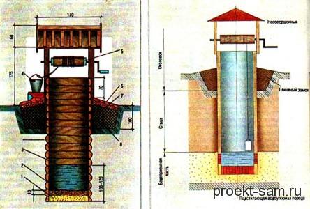схема постройки колодца