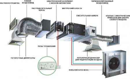 схема приточной системы вентиляции