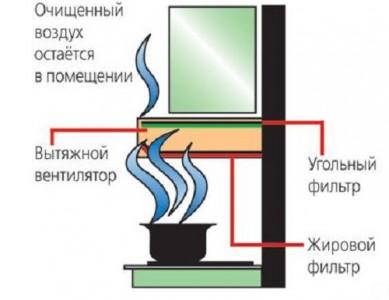 схема рециркуляционной вытяжки для кухни