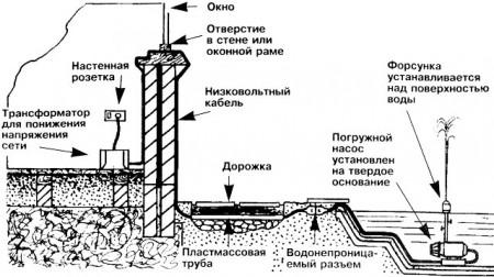 схема устройства садового фонтана
