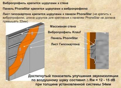 схема шумоизоляции стен с помощью гипсокартона