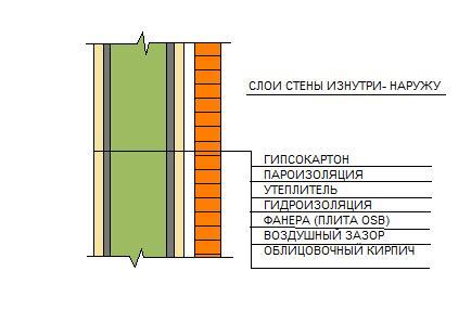 Утепление стены каркасного дома своими руками
