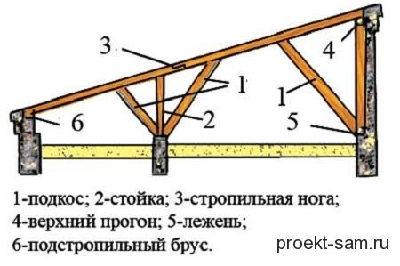 схема строительства односкатной крыши деревянного дома