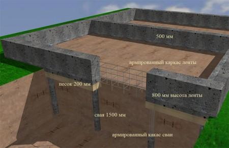 схема укладки бетонного фундамента
