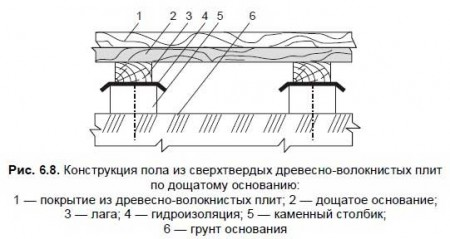 схема укладки деревянного пола из досок