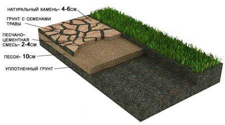 схема укладки дорожки из натурального камня