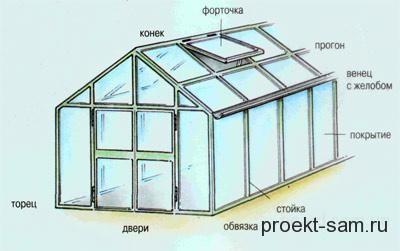 схема устройства теплицы