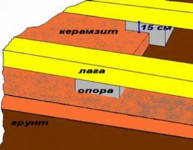 схема утепления деревянного пола керамзитом