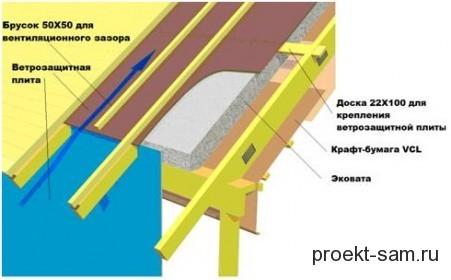 простая схема утепления крыши эковатой
