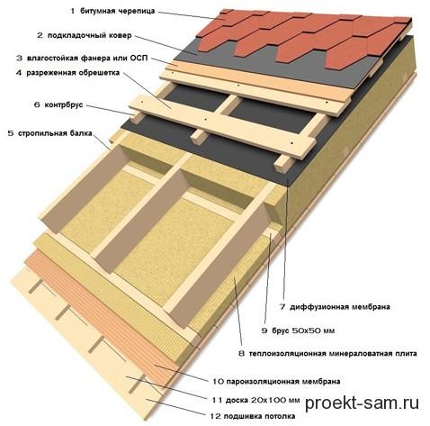 Утепление крыши минеральной ватой и