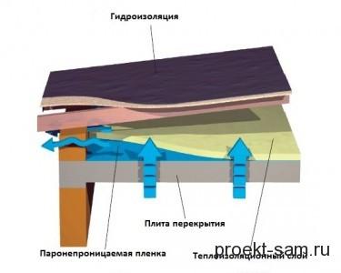 схема утепления плоской кровли дома