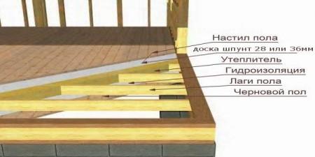 схема утепления пола каркасного дома