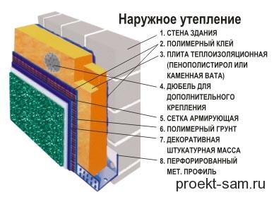 схема утепления стен кирпичного дома пенополистиролом