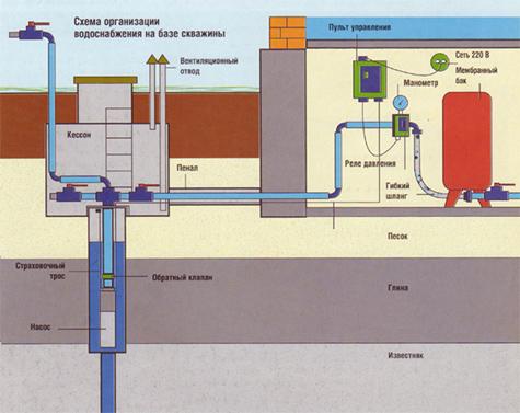 схема водоснабжения загородного дома из скважины