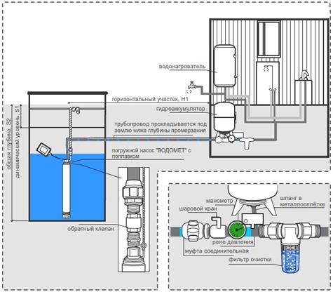 схема водозабора воды из скважины
