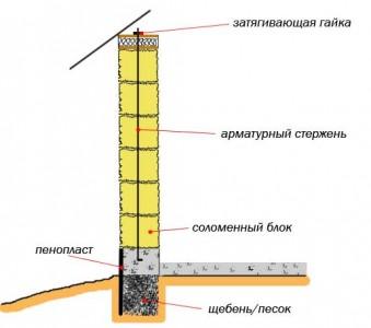 схема возведения стены из соломы