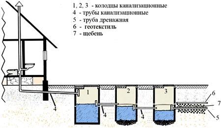 схема дренажного колодца