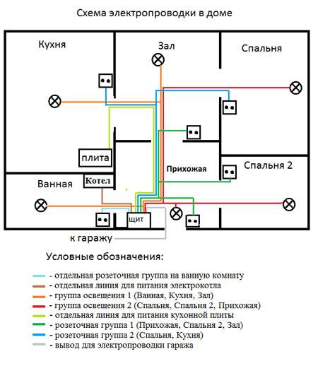 электрическая сеть дом