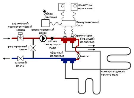 Подключение терморегуляторов