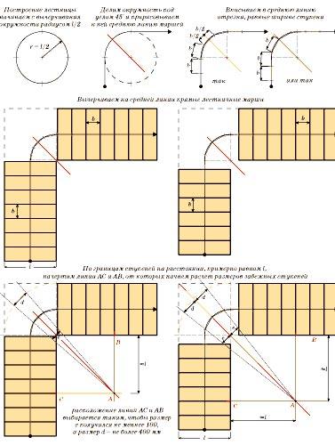 схема лестницы забежные ступени