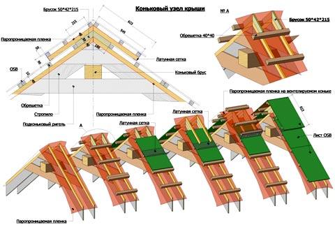 конструкция крыша дома