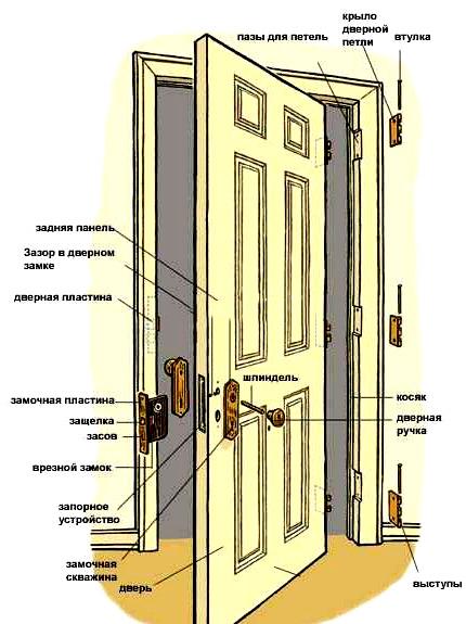 установка резных дверей