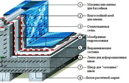 схема постройки бассейна