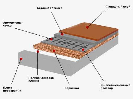 гидроизоляция бани