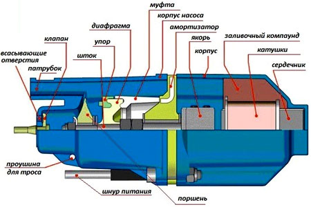 схема водяного насоса
