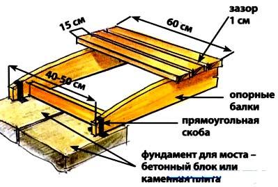 Как сделать своими руками декоративный мостик для дачи