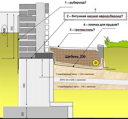 схема отмостки для дома