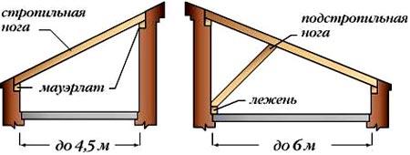 схема крыши сарая
