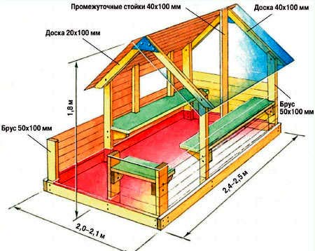 схема детского домика